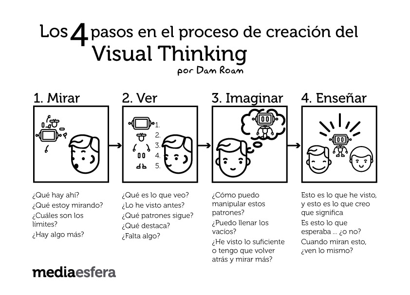 pasos visual thinking por dam roan